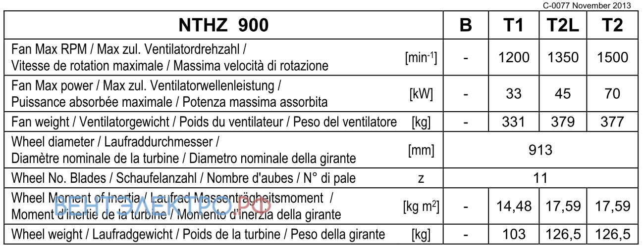 Рабочие параметры Comefri NTHZ 900