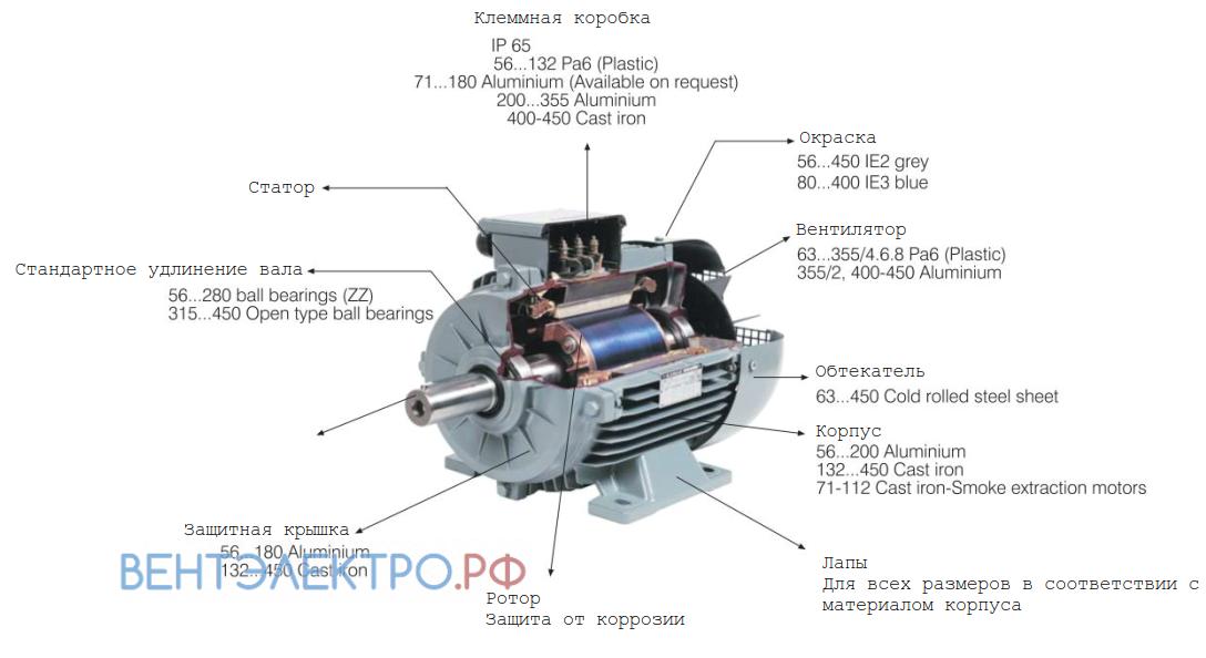 Обозначение наименования Gamak AGM 160M 8a 4 кВт алюминиевый IE0