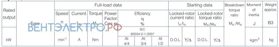 Характеристики Gamak AGM 160M 8a 4 кВт алюминиевый IE0