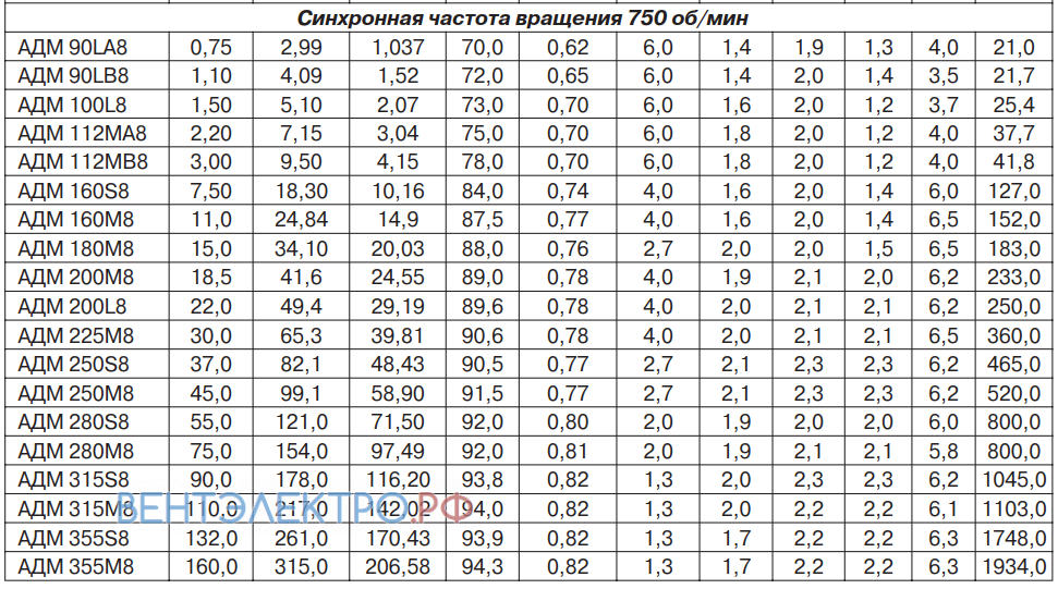 Параметры ( Мощность и эффективность ) АДМ 112MB8 3,00 кВт 750 об/мин