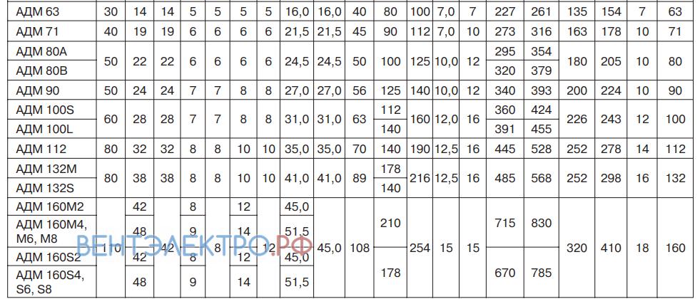 Таблица резмеров АДМ 112MB8 3,00 кВт 750 об/мин