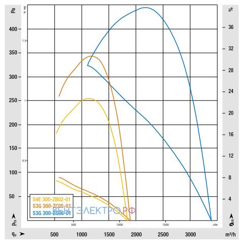 График производительности Ebmpapst S4E300-ZB02-01 осевой