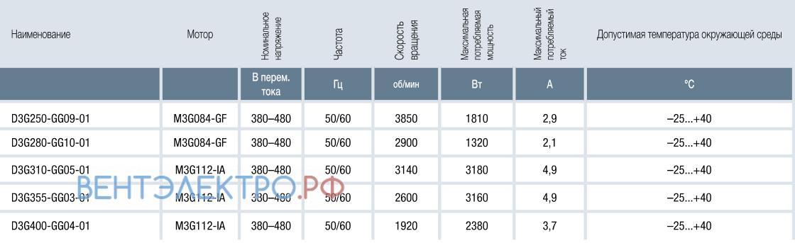 Характеристики RadiFit D3G250-GG09-01