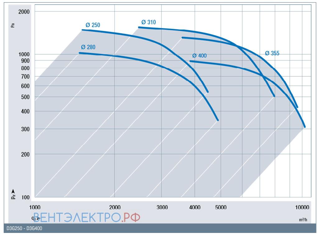 График производительности RadiFit D3G250-GG09-01