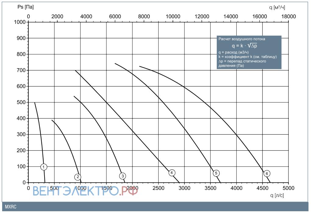 График производительности 46MXRC35R-A0090A