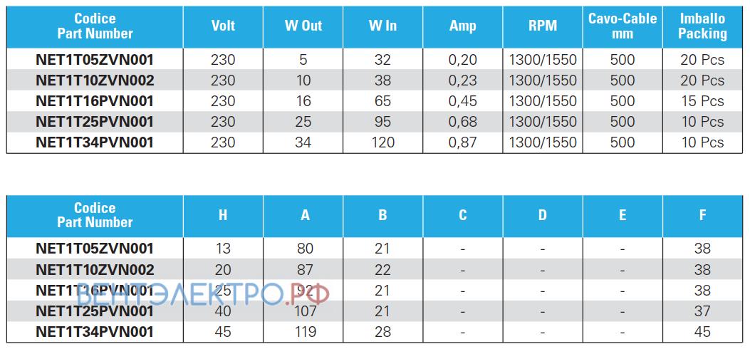 Базовые характеристики ELCO NET1T10ZVN002 с экранированными полюсами