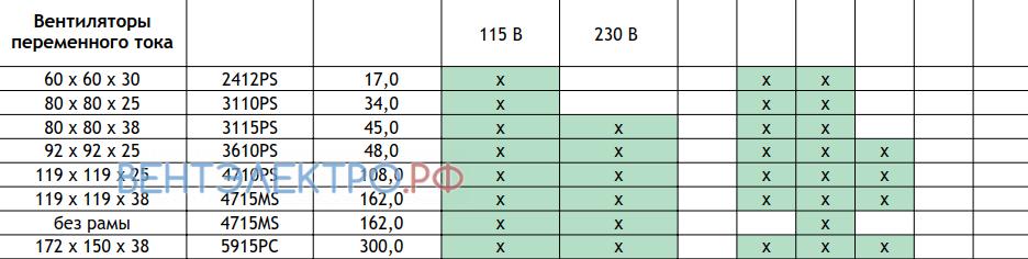 Сводная таблица по вентиляторам переменного тока