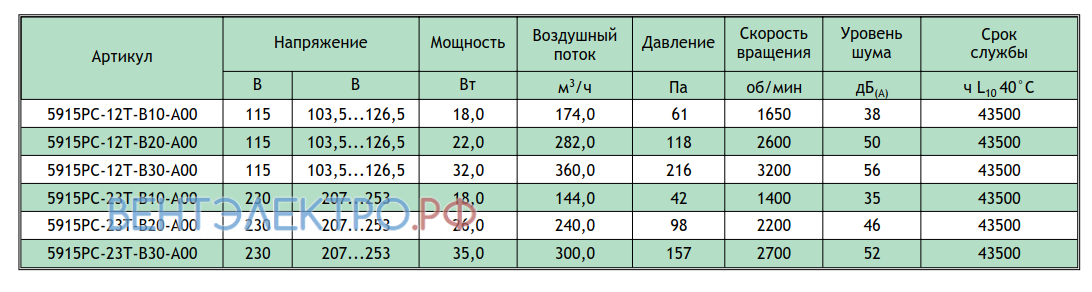 Рабочие параметры NMB 5915PC-23T-B30-A00