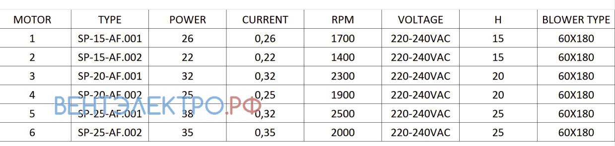 Рабочие параметры Rotech SP-20-AF.001