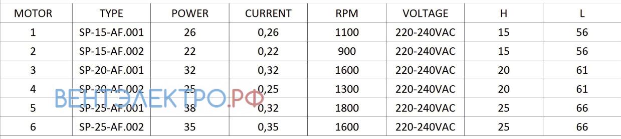 Рабочие параметры Rotech SP-25-AF.001