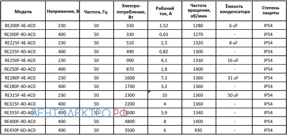 Рабочие параметры RE200F-4D-AC0