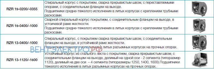 Вентилятор Nicotra RZR RZR серии 11, 12, 13, 15, 18, 19 цена