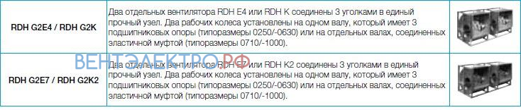 Вентилятор Nicotra RDH K-1000 цена