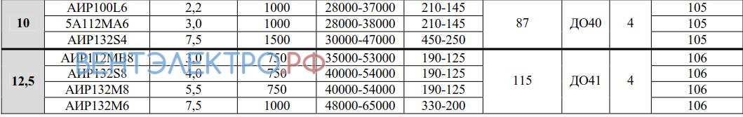 Рабочие параметры ВО 06-300 10