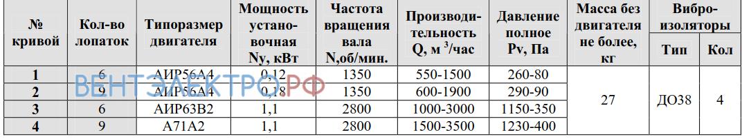 Рабочие параметры ВР 80-75-9 3.15 исполнение 1