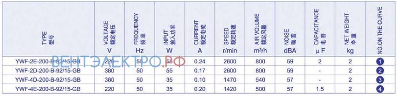 Производительность, мощность, исполнение Weiguang YWF-2D-200-B-92/15-GB