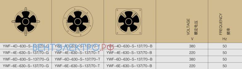 Производительность, мощность, исполнение Weiguang YWF-4E-630-S-137/70-G