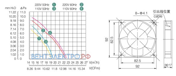 Цена вентилятор Weiguang YJF 9225MB