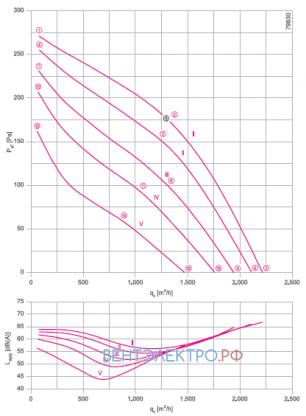 Аэродинамические характеристики Ziehl-abegg RH31V-4DK.2C.1R